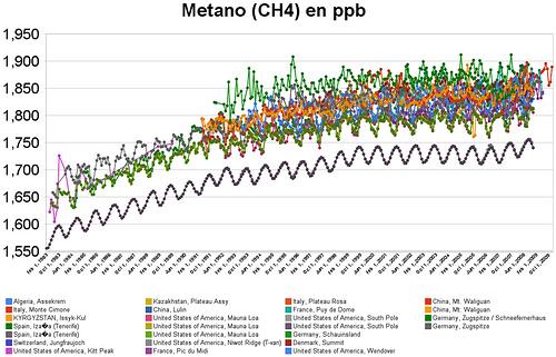 Niveles medios de metano (CH4) de 1983 a 2009