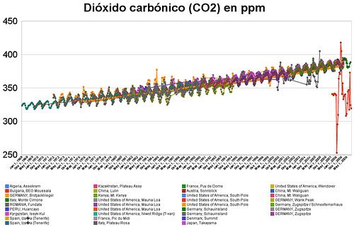 Niveles medios de dióxido carbónico (CO2) de 1968 a 2009