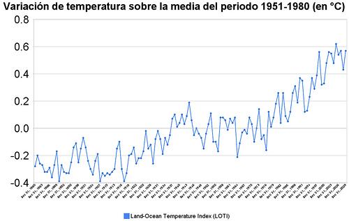Variación de temperatura de 1880 a 2009