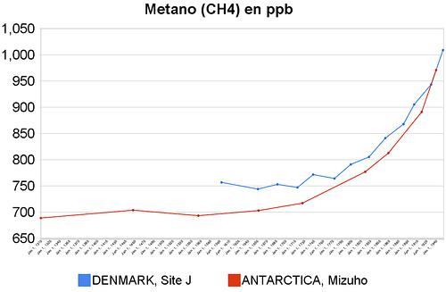 Niveles medios de metano (CH4) de 1310 a 1951 medidos en icecores